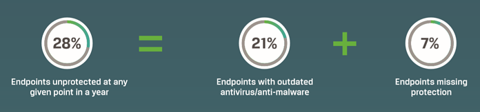 [DIAGRAM] Absolute Endpoint Protection