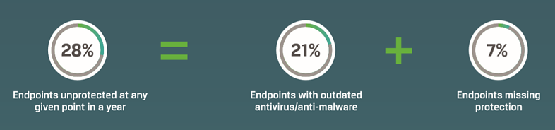 Absolute Endpoint protection