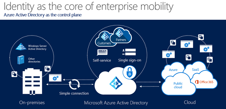 [INFOGRAPHIC] Active Directory Microsoft Enterprise Mobility and Security Integration Schematic