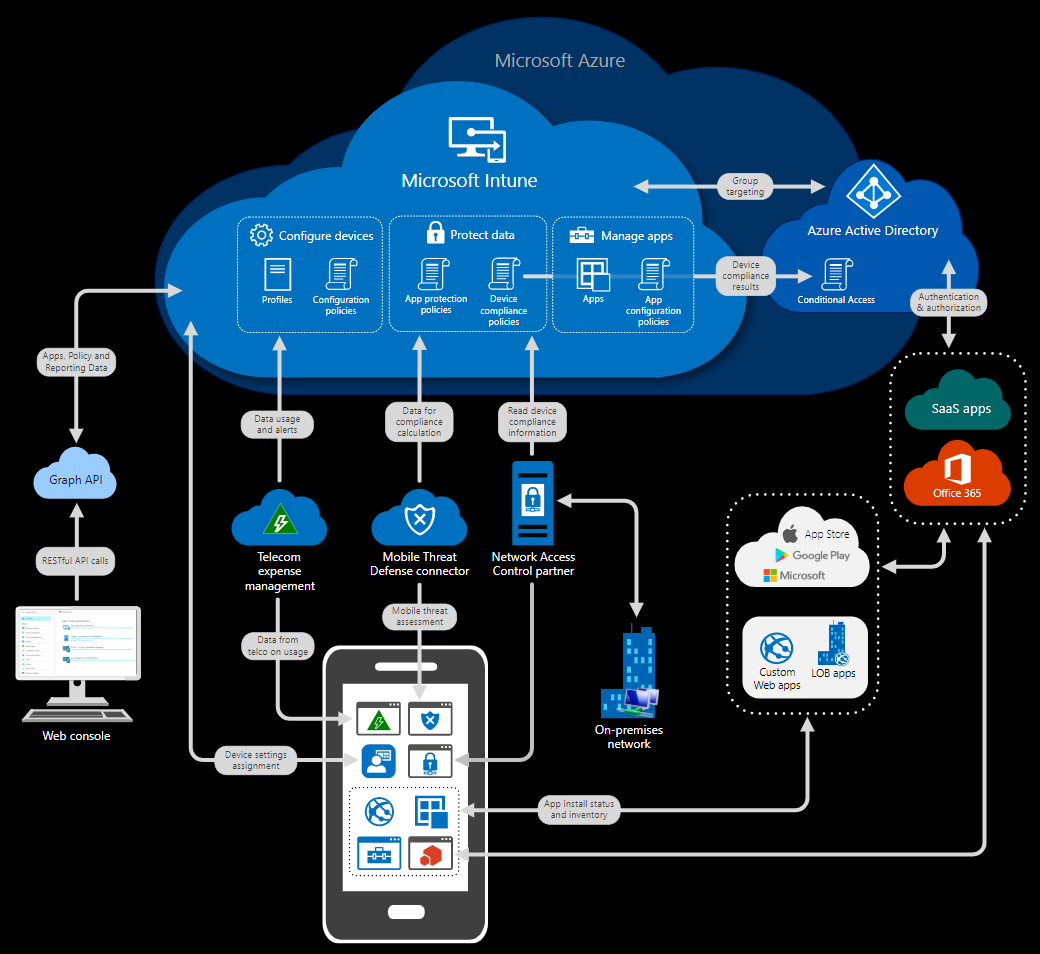 [INFOGRAPHIC] Microsoft InTune Network Device Diagram