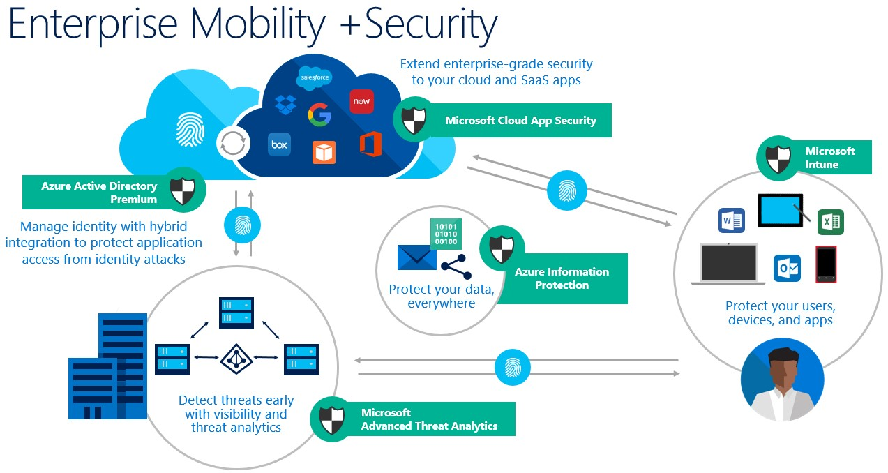 [INFOGRAPHIC] Microsoft Mobility and Security Schematic