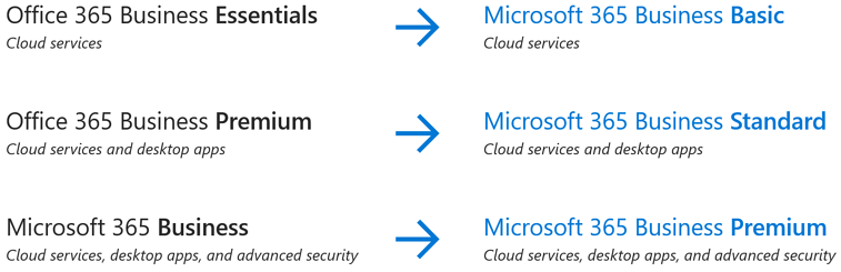 Microsoft 365 SMB and Enterprise Plans