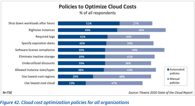 [GRAPH] Policies to Optimize Cloud Costs