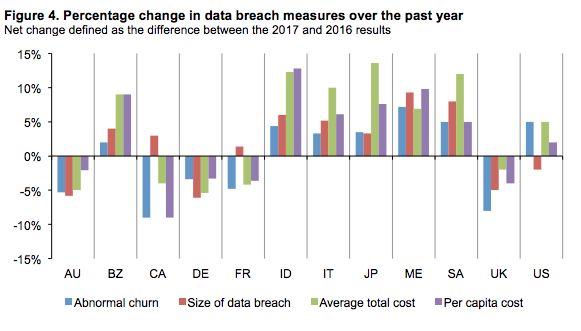 [DIAGRAM] 2016-2017 Percentage Change in Data Breach Measures