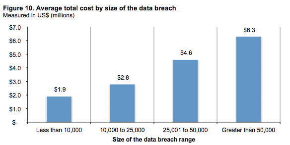 [DIAGRAM] The Average Total Cost by Size of Data Breach