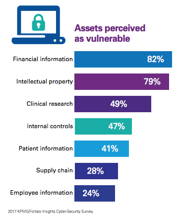 [INFOGRAPHIC] Top 7 Vulnerable Assets for Life Sciences Companies