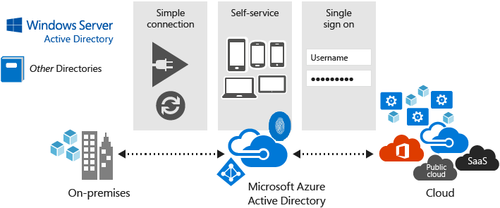 [DIAGRAM] Windows Server Active Directory Overview