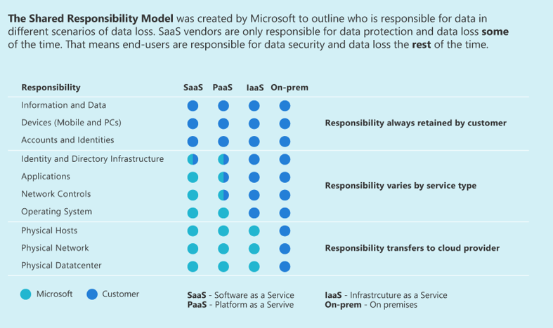 [INFOGRAPHIC] Shared Responsibility Model