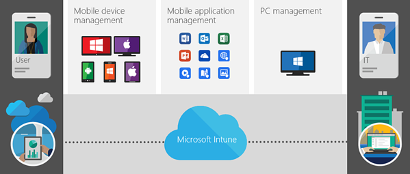 [INFOGRAPHIC] How Microsoft InTune Works