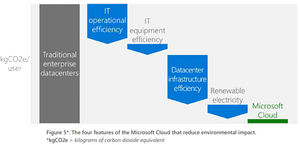 [INFOGRAPHIC] The 4 Features of the Microsoft Cloud that Reduce Environmental Impact