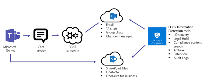 overview_of_security_and_compliance_in_microsoft_teams_image1.png