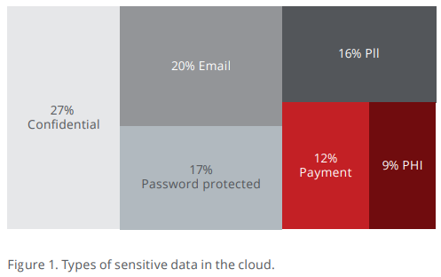sensitive data in the cloud
